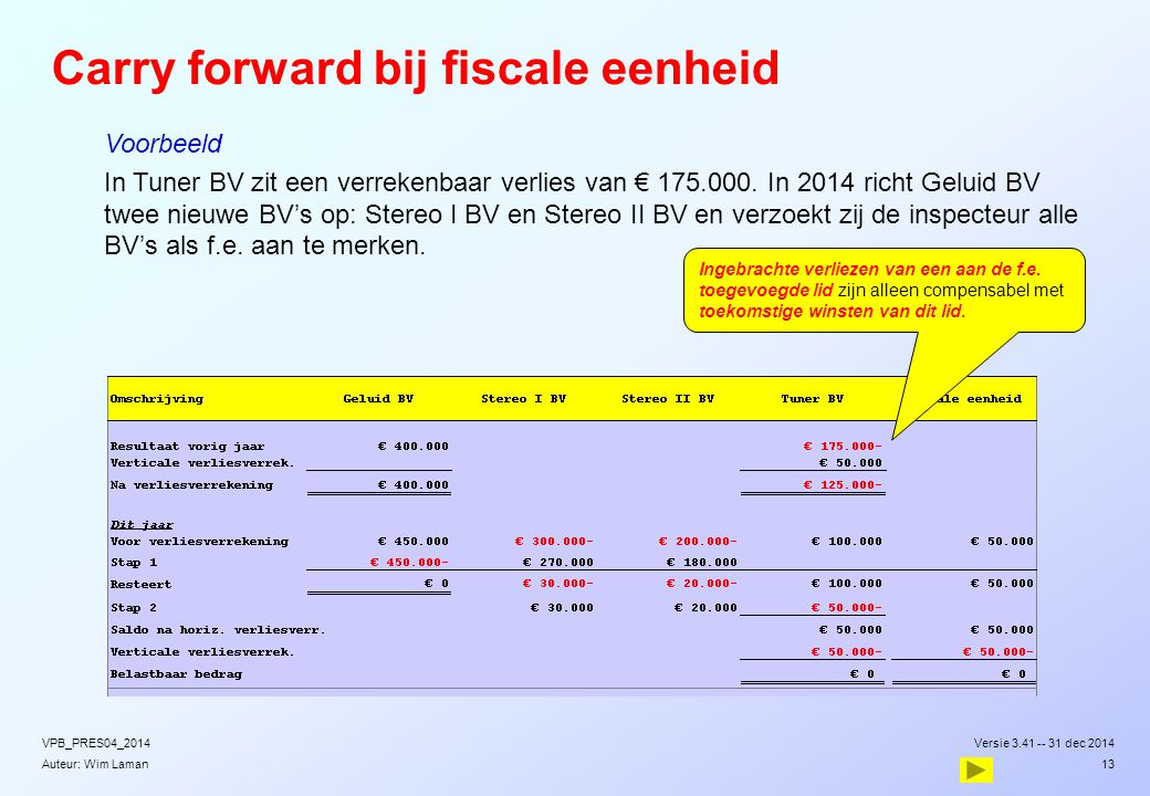 Carry forward bij fiscale eenheid