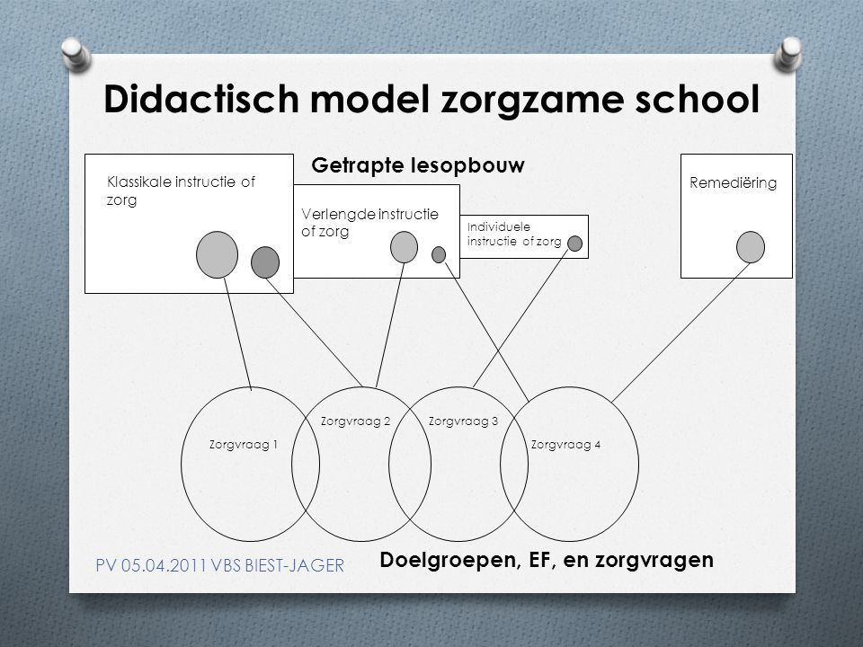 Didactisch model zorgzame school