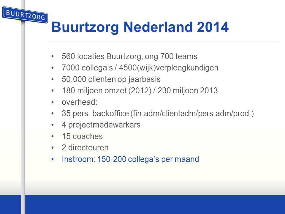 Buurtzorg Nederland 2014 560 locaties Buurtzorg, ong 700 teams