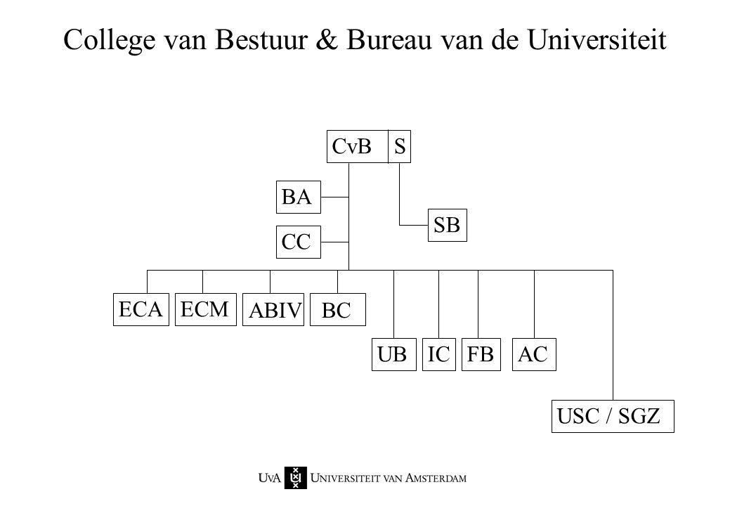 College van Bestuur & Bureau van de Universiteit