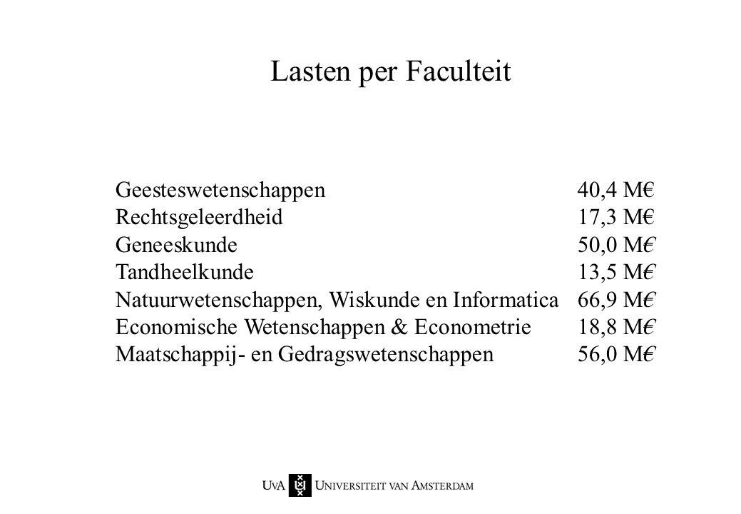 Lasten per Faculteit Geesteswetenschappen 40,4 M€