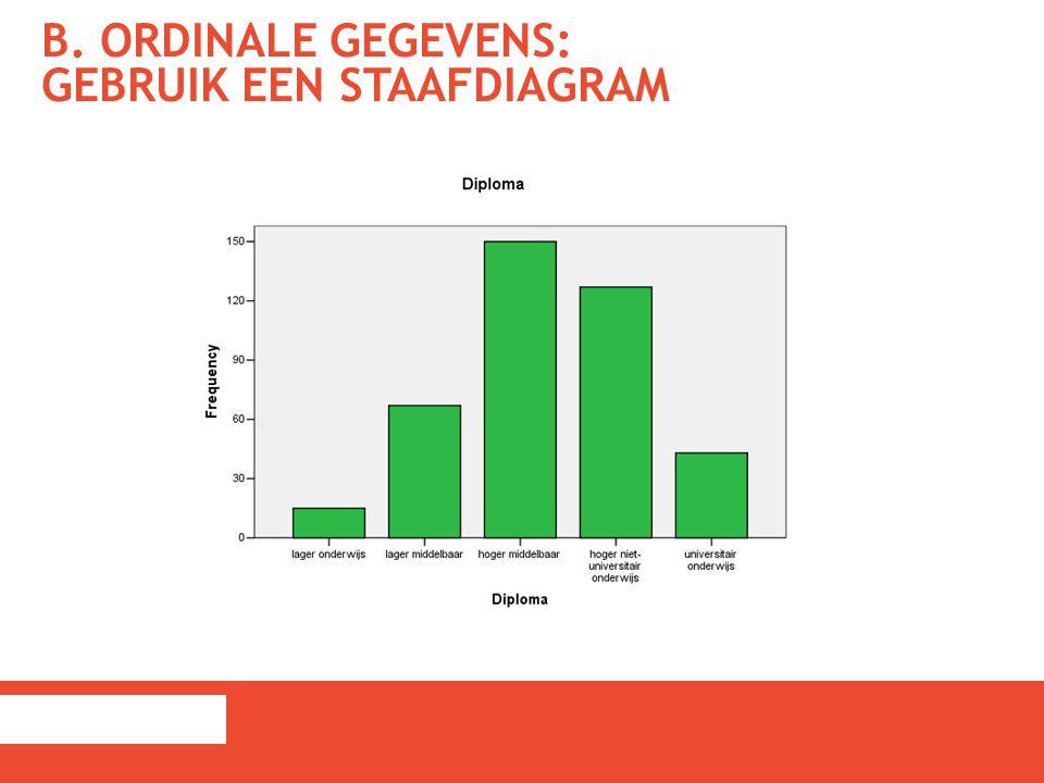 B. Ordinale gegevens: gebruik een staafdiagram