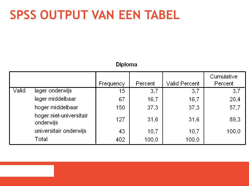 SPSS output van een tabel