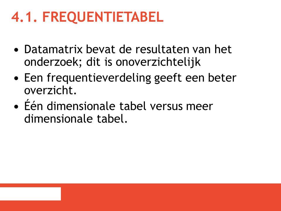 4.1. Frequentietabel Datamatrix bevat de resultaten van het onderzoek; dit is onoverzichtelijk.