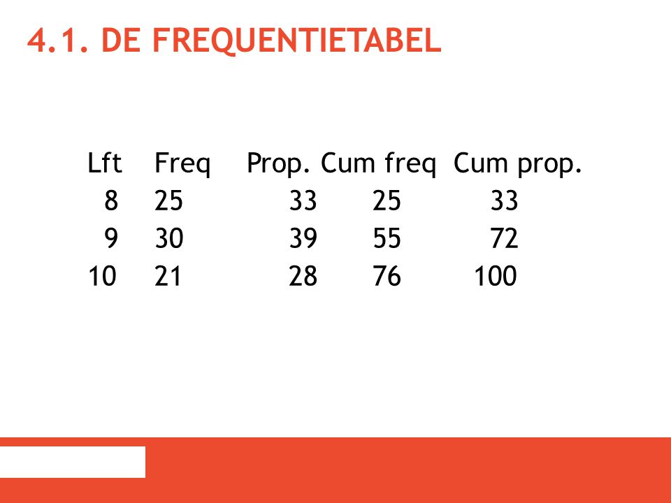 4.1. De frequentietabel Lft Freq Prop. Cum freq Cum prop.
