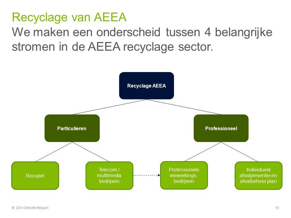 Recyclage van AEEA We maken een onderscheid tussen 4 belangrijke stromen in de AEEA recyclage sector.