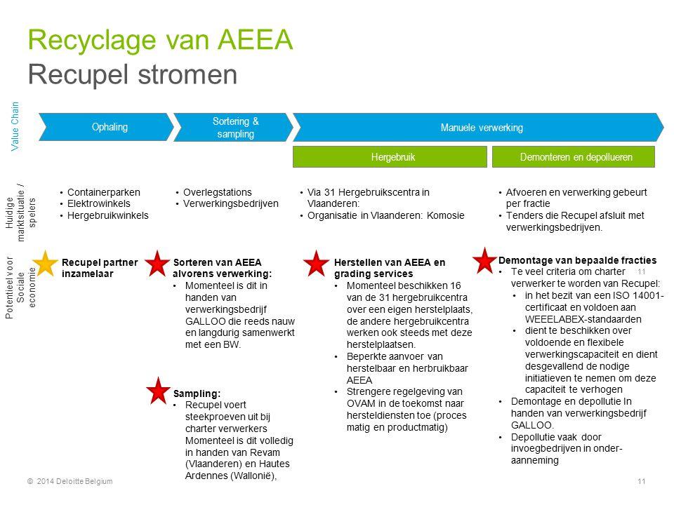 Recyclage van AEEA Recupel stromen Sortering & sampling Ophaling