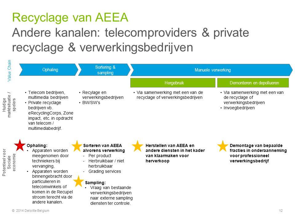 Recyclage van AEEA Andere kanalen: telecomproviders & private recyclage & verwerkingsbedrijven. Value Chain.
