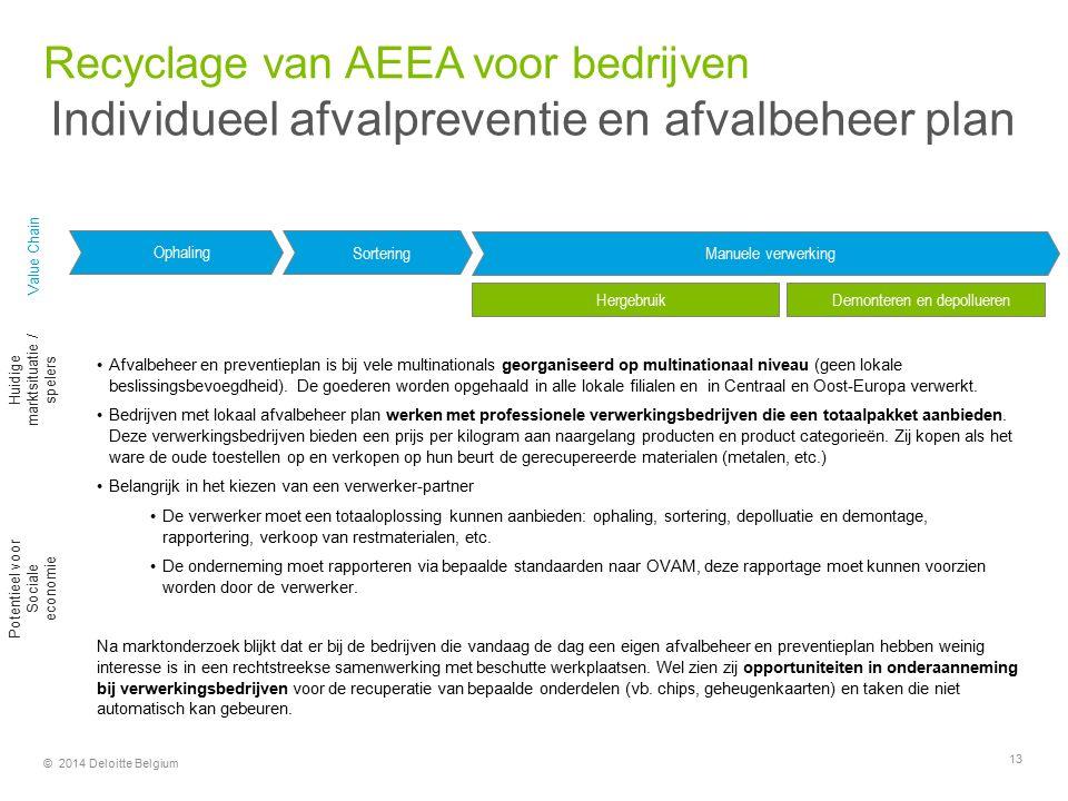 Recyclage van AEEA voor bedrijven
