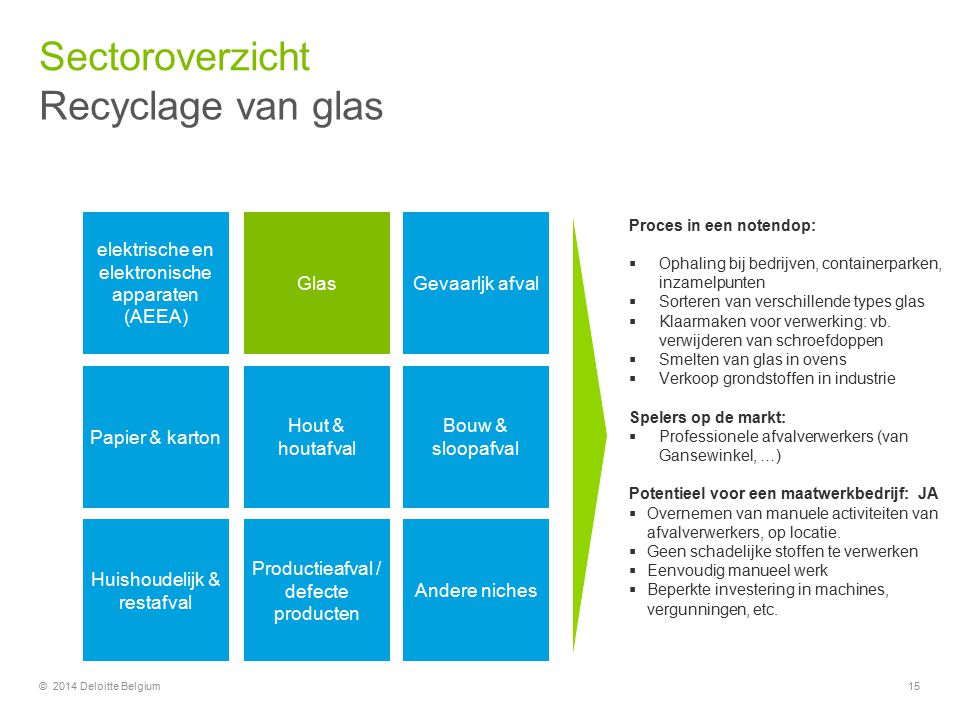 Sectoroverzicht Recyclage van glas