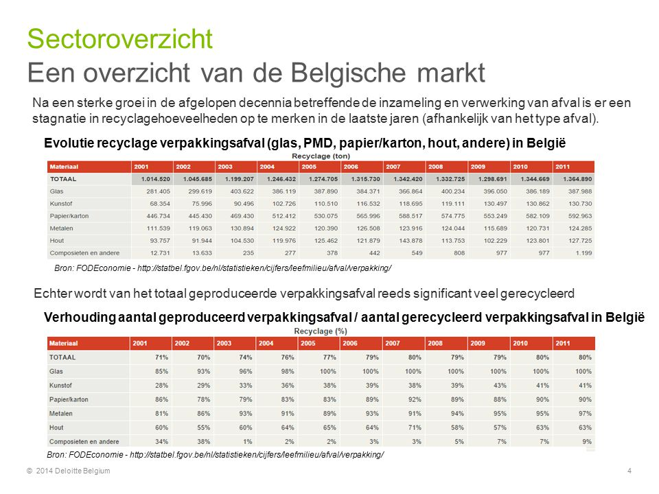 Een overzicht van de Belgische markt