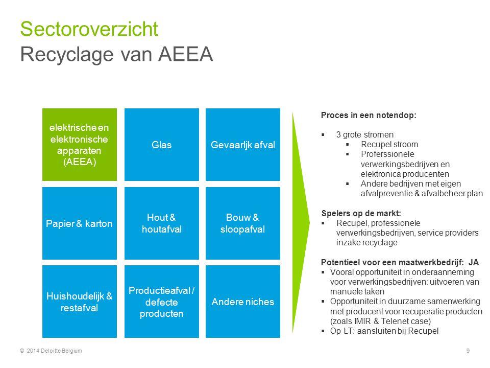 Sectoroverzicht Recyclage van AEEA