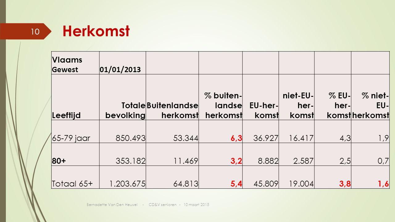 Herkomst Vlaams Gewest 01/01/2013 Leeftijd Totale bevolking