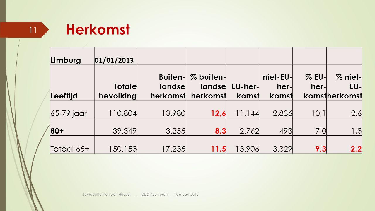 Herkomst Limburg 01/01/2013 Leeftijd Totale bevolking