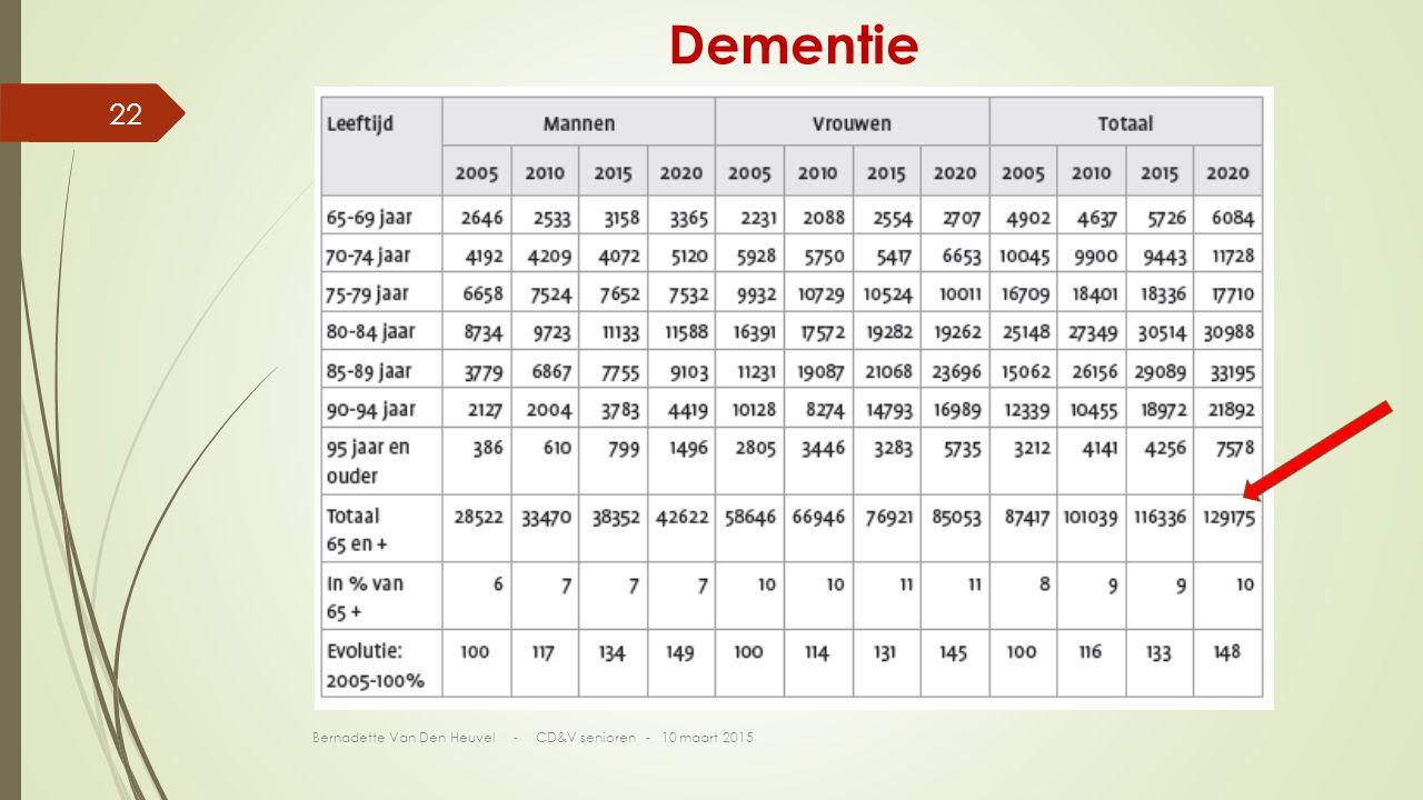 Dementie Bernadette Van Den Heuvel - CD&V senioren - 10 maart 2015