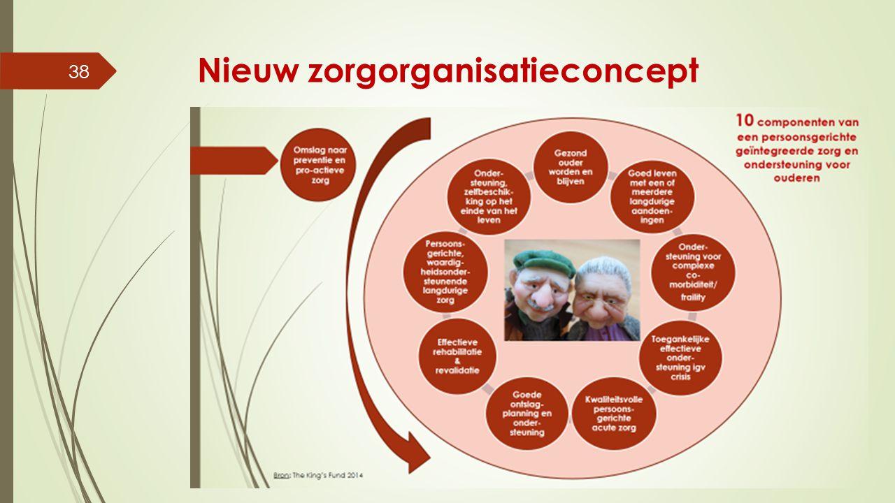 Nieuw zorgorganisatieconcept