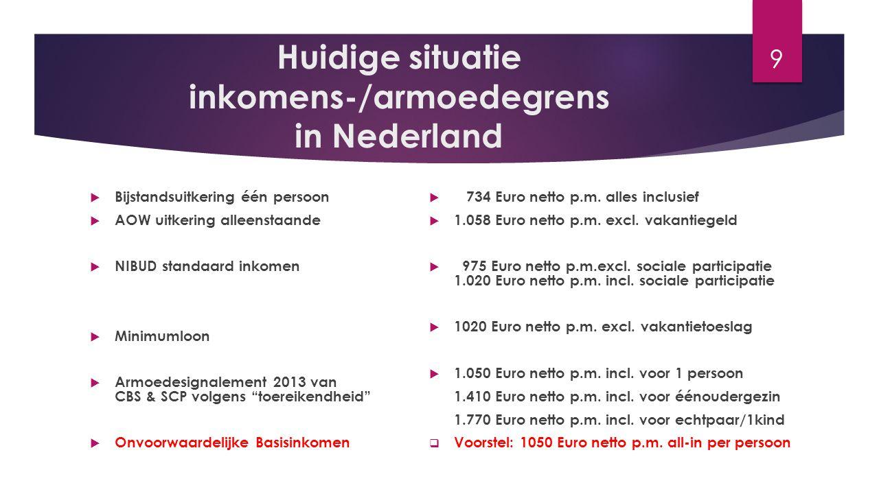 Huidige situatie inkomens-/armoedegrens in Nederland