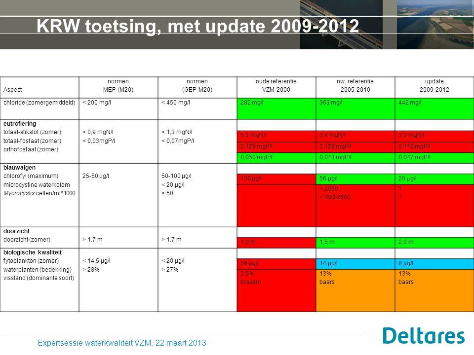 KRW toetsing, met update 2009-2012