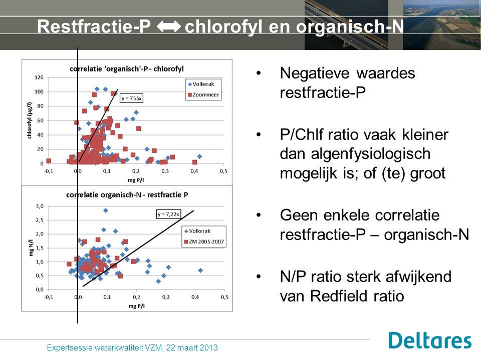 Restfractie-P - chlorofyl en organisch-N
