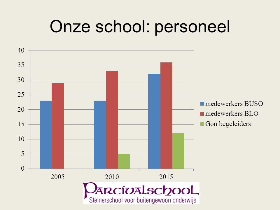 Onze school: personeel