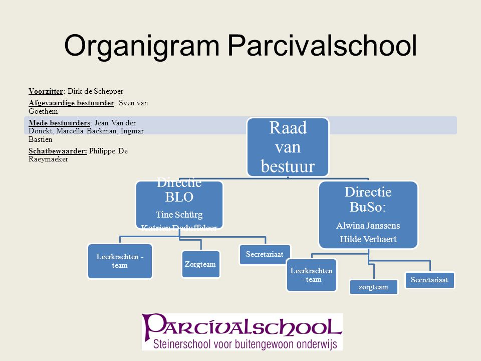 Organigram Parcivalschool