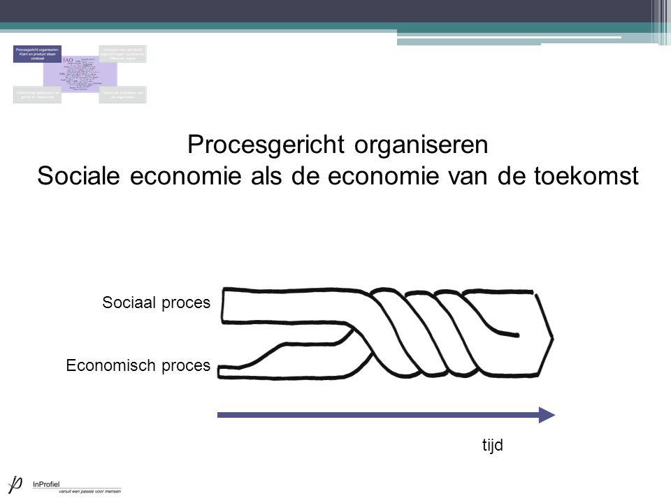 Procesgericht organiseren Sociale economie als de economie van de toekomst