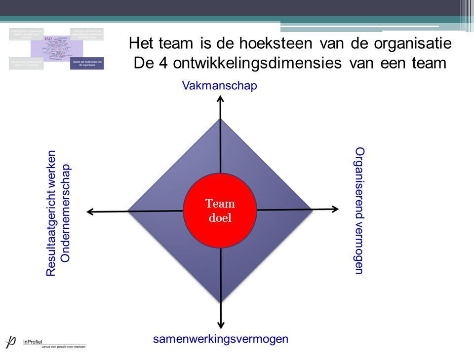 Het team is de hoeksteen van de organisatie De 4 ontwikkelingsdimensies van een team