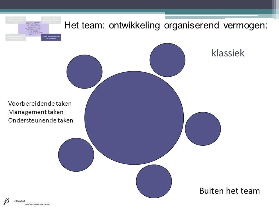 Het team: ontwikkeling organiserend vermogen: