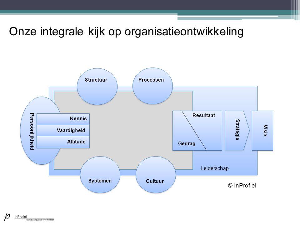 Onze integrale kijk op organisatieontwikkeling