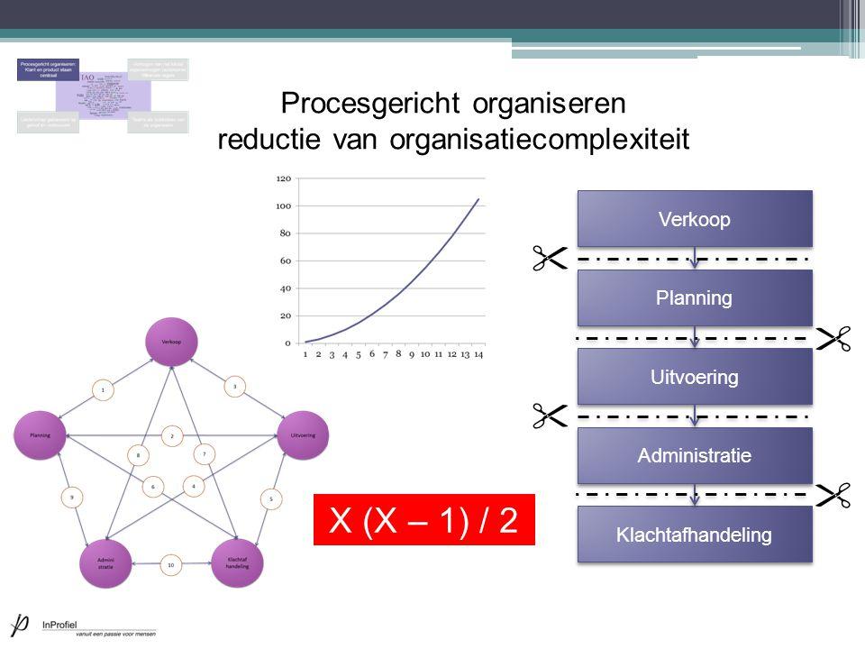 Procesgericht organiseren reductie van organisatiecomplexiteit