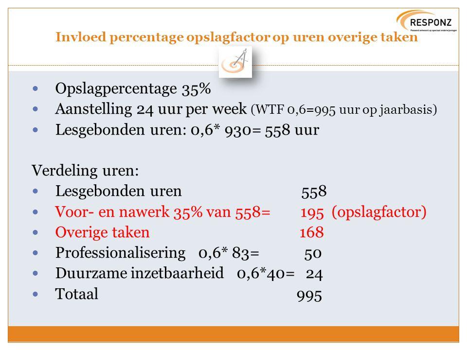 Invloed percentage opslagfactor op uren overige taken