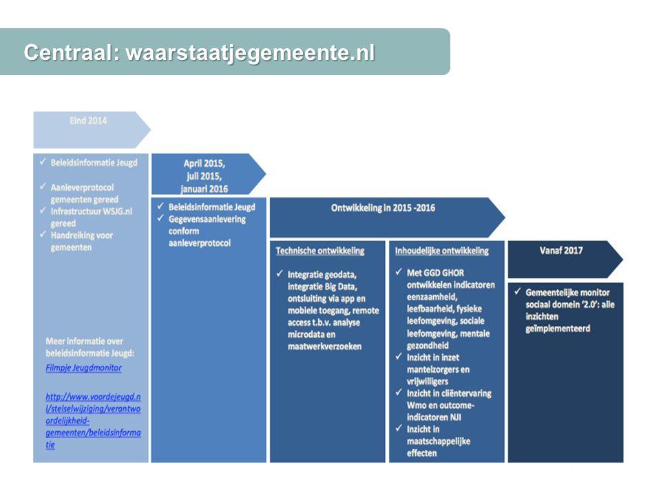 Centraal: waarstaatjegemeente.nl