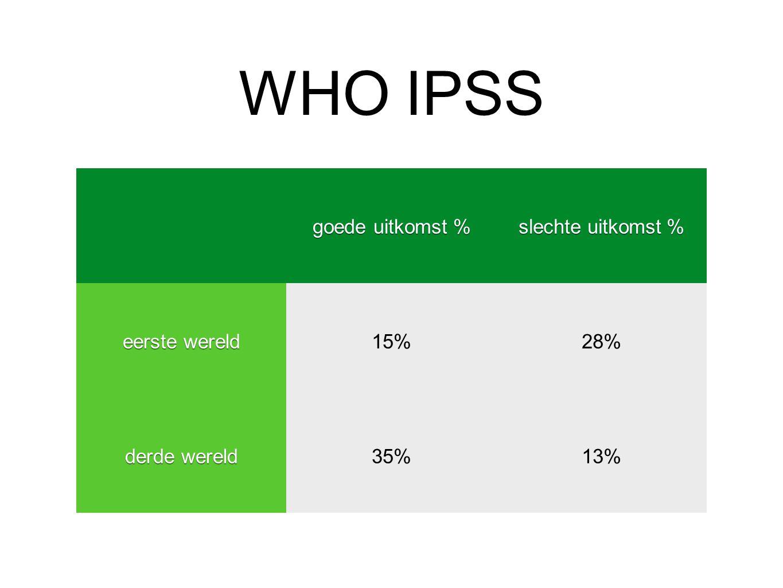 WHO IPSS goede uitkomst % slechte uitkomst % eerste wereld 15% 28%
