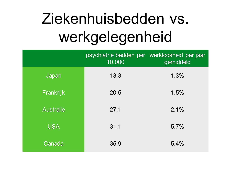 Ziekenhuisbedden vs. werkgelegenheid