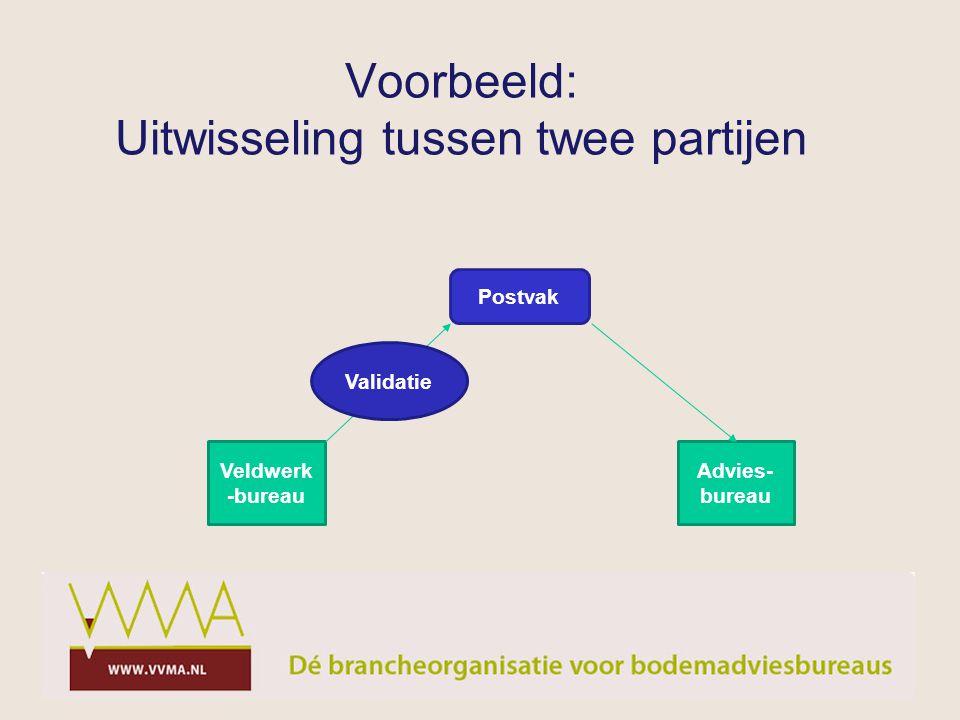 Voorbeeld: Uitwisseling tussen twee partijen