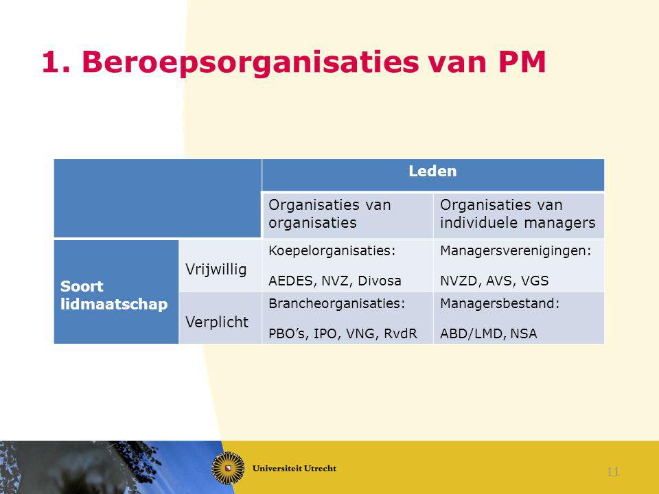 1. Beroepsorganisaties van PM