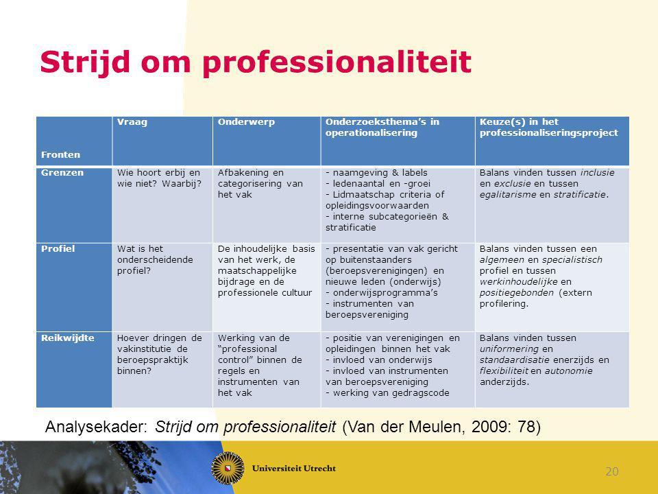 Strijd om professionaliteit