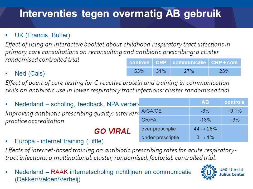 Interventies tegen overmatig AB gebruik