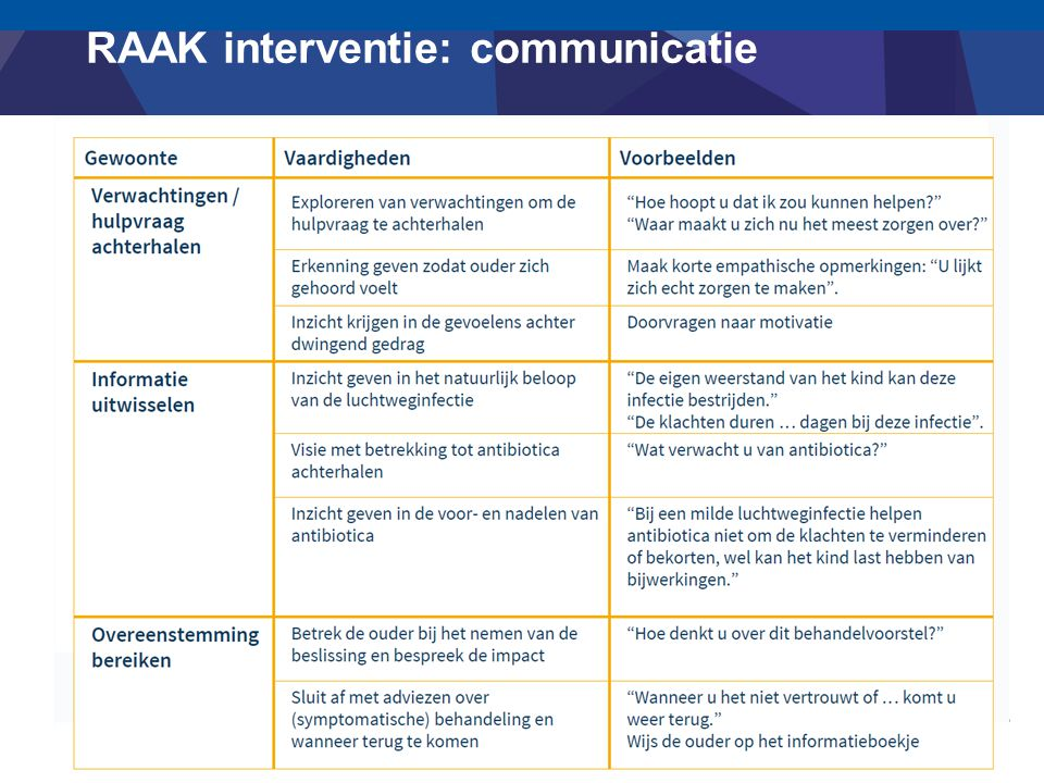 RAAK interventie: communicatie