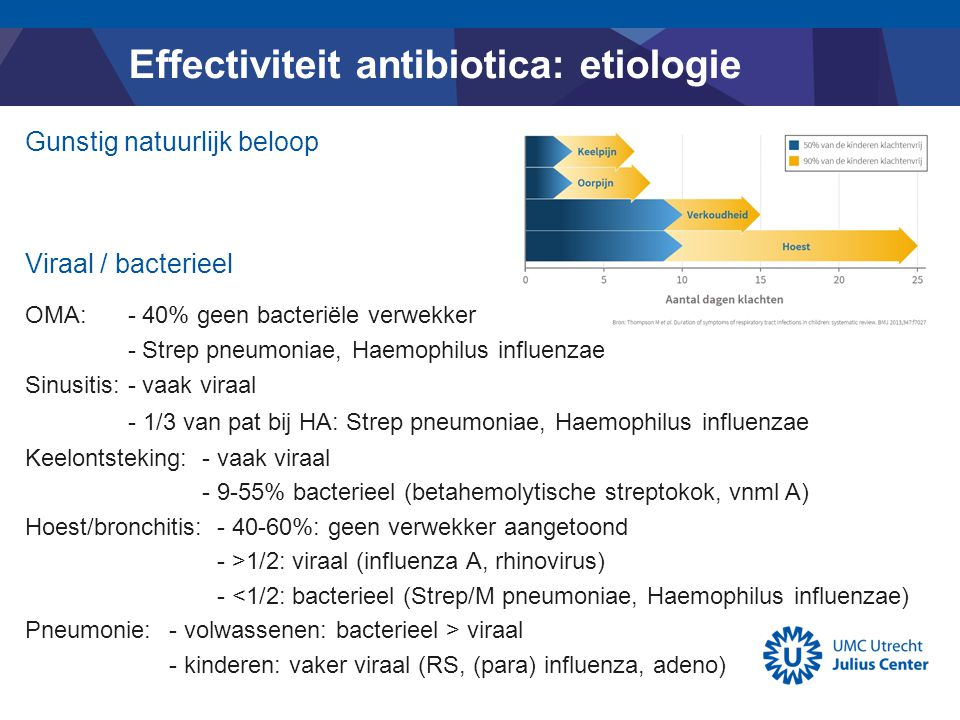 Effectiviteit antibiotica: etiologie