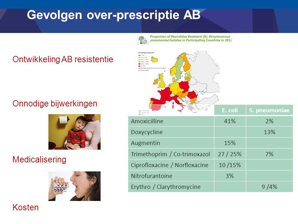 Gevolgen over-prescriptie AB