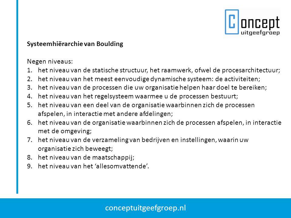 Systeemhiërarchie van Boulding