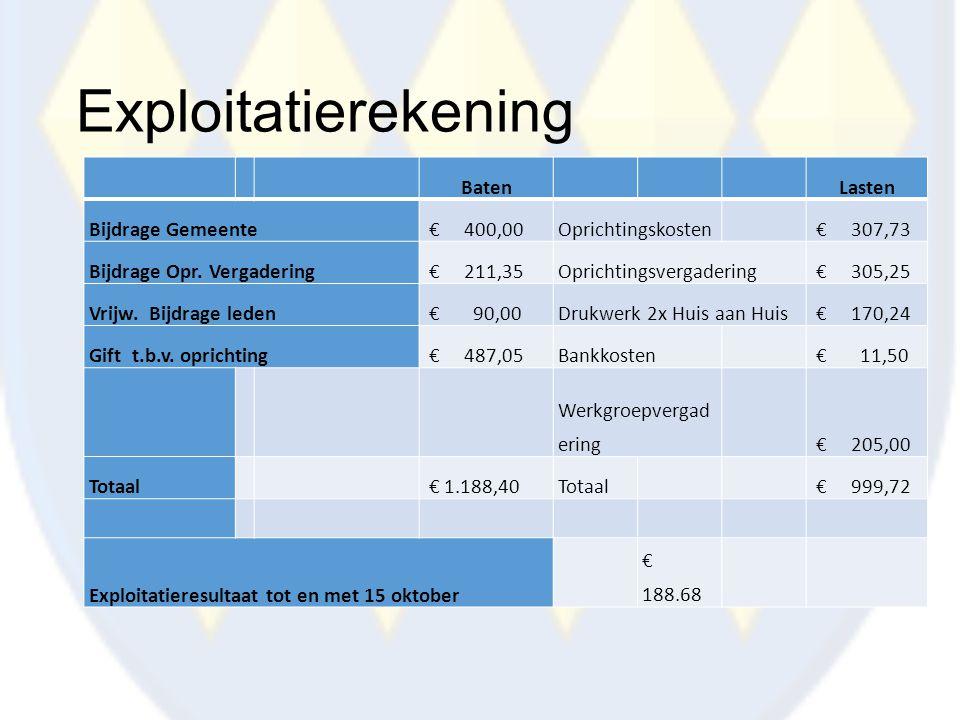 Exploitatierekening Baten Lasten Bijdrage Gemeente € 400,00