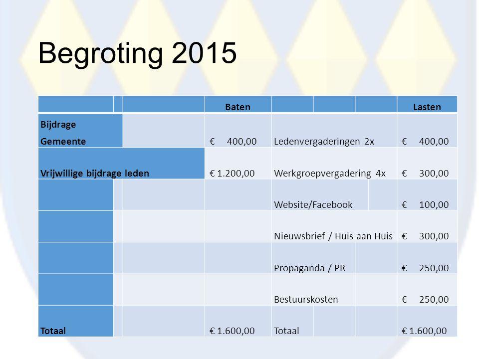 Begroting 2015 Baten Lasten Bijdrage Gemeente € 400,00