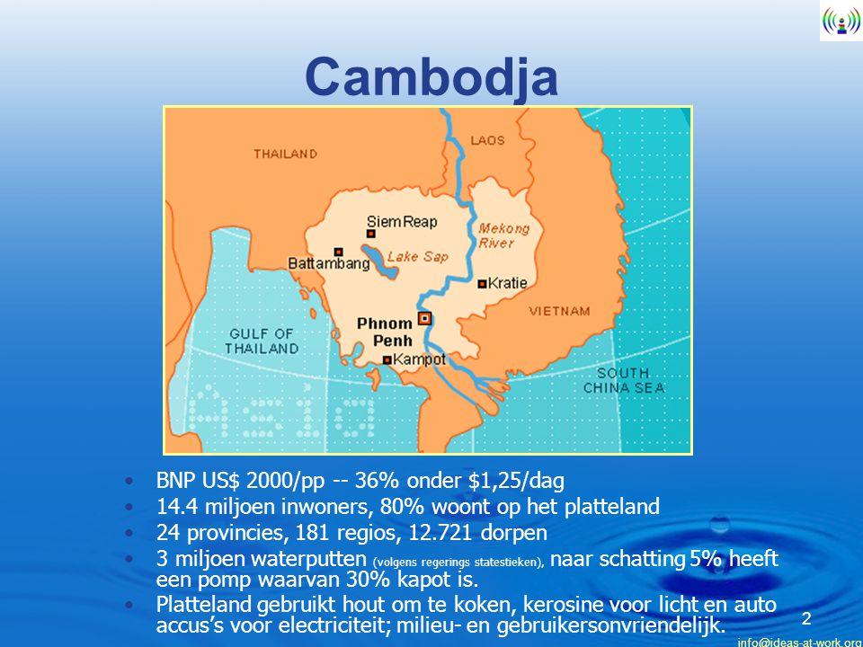 Cambodja BNP US$ 2000/pp -- 36% onder $1,25/dag