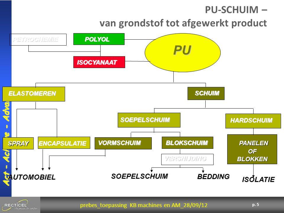 PU-SCHUIM – van grondstof tot afgewerkt product