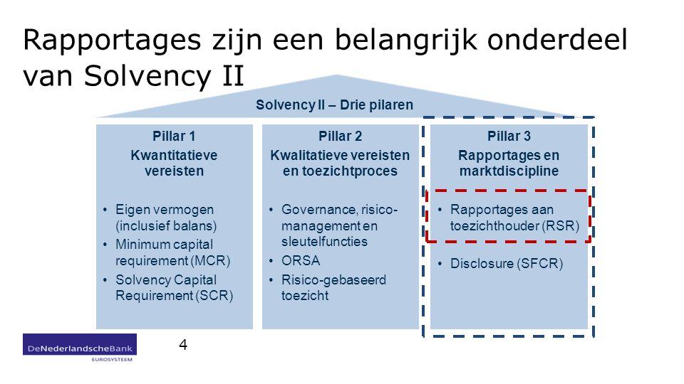 Rapportages zijn een belangrijk onderdeel van Solvency II
