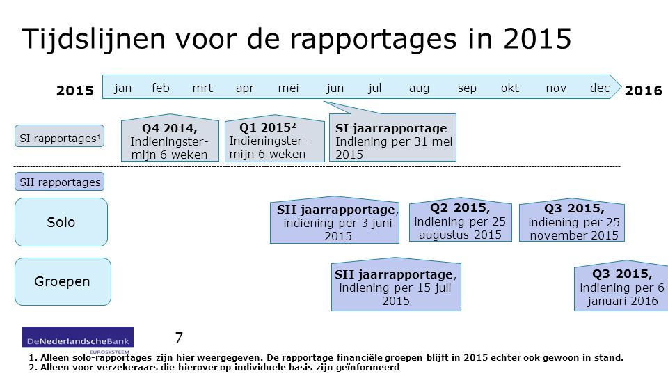 Tijdslijnen voor de rapportages in 2015