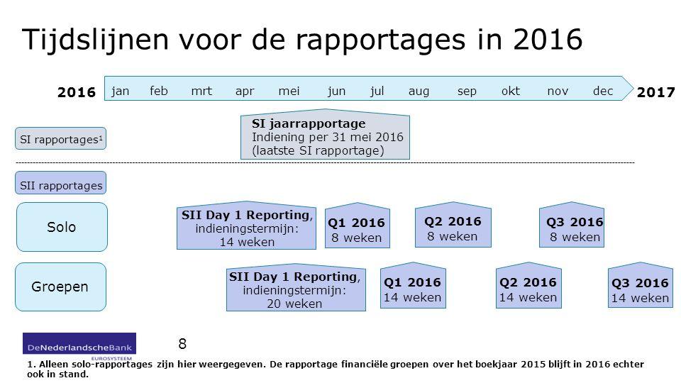 Tijdslijnen voor de rapportages in 2016