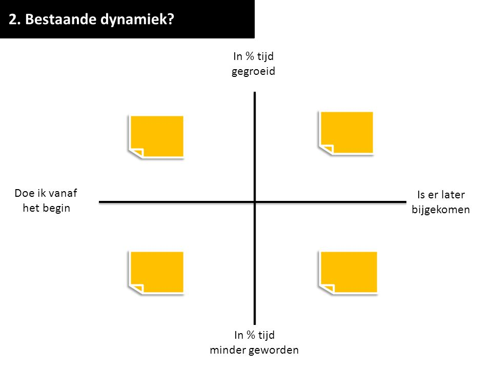 2. Bestaande dynamiek In % tijd gegroeid Doe ik vanaf Is er later